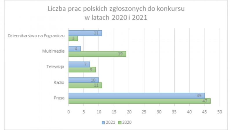 188 zgłoszeń w konkursie o Polsko-Niemiecką Nagrodę Dziennikarską 2021